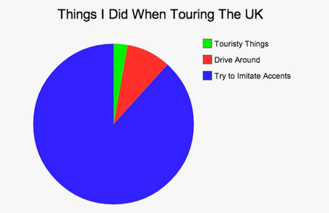 Things I did when touring the UK Pie Chart meme